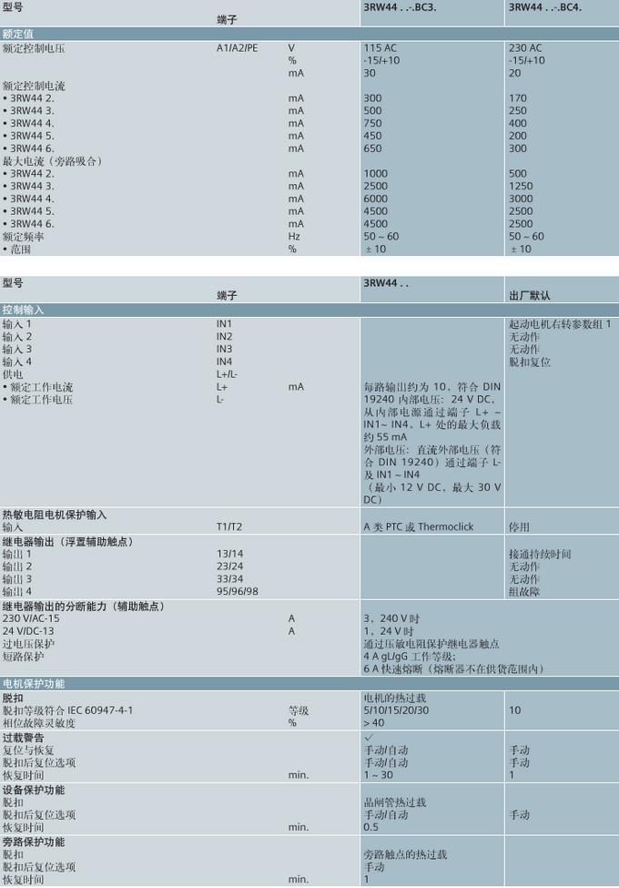 西门子3RW4076-6BB44 SIEMENS软启动器3RW4466-6BC36 575V、50C时SIRIUS软起动器的标准接线值:1051A、1200HP;内三角电路:1820A、2050HP、交流400-690 V和115 V;螺钉接线端子  (SIEMENS)上海非俗工控自动化设备有限公司(西门子分销商) 联系人 :李芳(销售工程师) 联系手机:15901998121 联系电话:021-61520340 传真 : 021-67895837 商务QQ :3242541835 邮箱 :3242541
